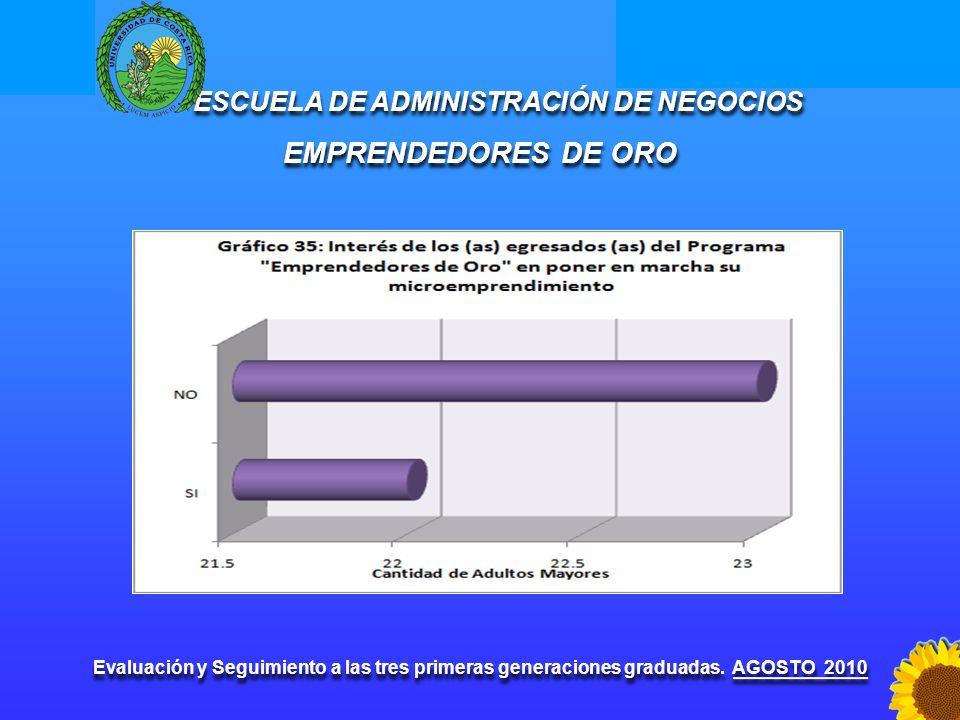 Escuela de Administración de Negocios Programas Sociales ESCUELA DE ADMINISTRACIÓN DE NEGOCIOS EMPRENDEDORES DE ORO Evaluación y Seguimiento a las tre