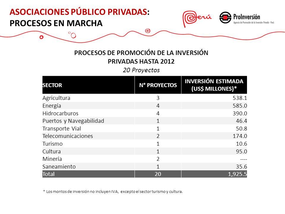 ASOCIACIONES PÚBLICO PRIVADAS: PROCESOS EN MARCHA PROCESOS DE PROMOCIÓN DE LA INVERSIÓN PRIVADAS HASTA 2012 20 Proyectos SECTORN° PROYECTOS INVERSIÓN ESTIMADA (US$ MILLONES)* Agricultura3538.1 Energía4585.0 Hidrocarburos4390.0 Puertos y Navegabilidad146.4 Transporte Vial150.8 Telecomunicaciones2174.0 Turismo110.6 Cultura195.0 Minería2---- Saneamiento135.6 Total201,925.5 * Los montos de inversión no incluyen IVA, excepto el sector turismo y cultura.