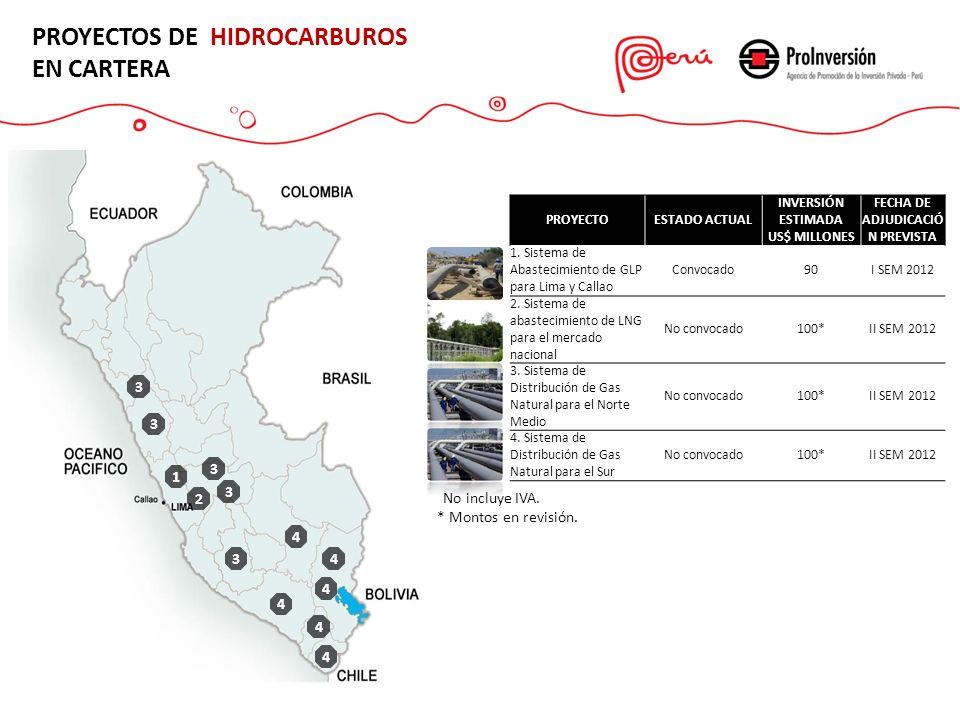 PROYECTOS DE HIDROCARBUROS EN CARTERA PROYECTOESTADO ACTUAL INVERSIÓN ESTIMADA US$ MILLONES FECHA DE ADJUDICACIÓ N PREVISTA 1.