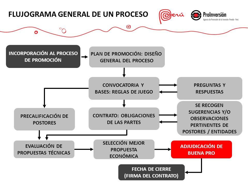 FLUJOGRAMA GENERAL DE UN PROCESO INCORPORACIÓN AL PROCESO DE PROMOCIÓN PLAN DE PROMOCIÓN: DISEÑO GENERAL DEL PROCESO CONVOCATORIA Y BASES: REGLAS DE JUEGO CONTRATO: OBLIGACIONES DE LAS PARTES PREGUNTAS Y RESPUESTAS PRECALIFICACIÓN DE POSTORES SE RECOGEN SUGERENCIAS Y/O OBSERVACIONES PERTINENTES DE POSTORES / ENTIDADES EVALUACIÓN DE PROPUESTAS TÉCNICAS SELECCIÓN MEJOR PROPUESTA ECONÓMICA ADJUDICACIÓN DE BUENA PRO FECHA DE CIERRE (FIRMA DEL CONTRATO)
