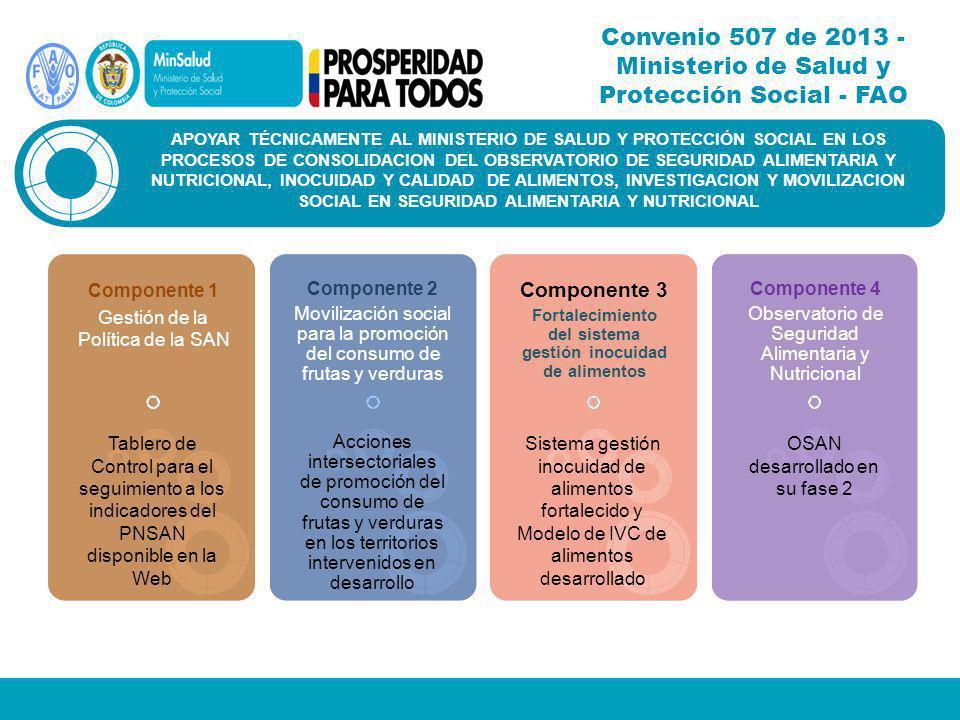 Convenio 507 de 2013 - Ministerio de Salud y Protección Social - FAO APOYAR TÉCNICAMENTE AL MINISTERIO DE SALUD Y PROTECCIÓN SOCIAL EN LOS PROCESOS DE CONSOLIDACION DEL OBSERVATORIO DE SEGURIDAD ALIMENTARIA Y NUTRICIONAL, INOCUIDAD Y CALIDAD DE ALIMENTOS, INVESTIGACION Y MOVILIZACION SOCIAL EN SEGURIDAD ALIMENTARIA Y NUTRICIONAL Componente 1 Gestión de la Política de la SAN Tablero de Control para el seguimiento a los indicadores del PNSAN disponible en la Web Componente 2 Movilización social para la promoción del consumo de frutas y verduras Componente 3 Fortalecimiento del sistema gestión inocuidad de alimentos Componente 4 Observatorio de Seguridad Alimentaria y Nutricional Acciones intersectoriales de promoción del consumo de frutas y verduras en los territorios intervenidos en desarrollo Sistema gestión inocuidad de alimentos fortalecido y Modelo de IVC de alimentos desarrollado OSAN desarrollado en su fase 2