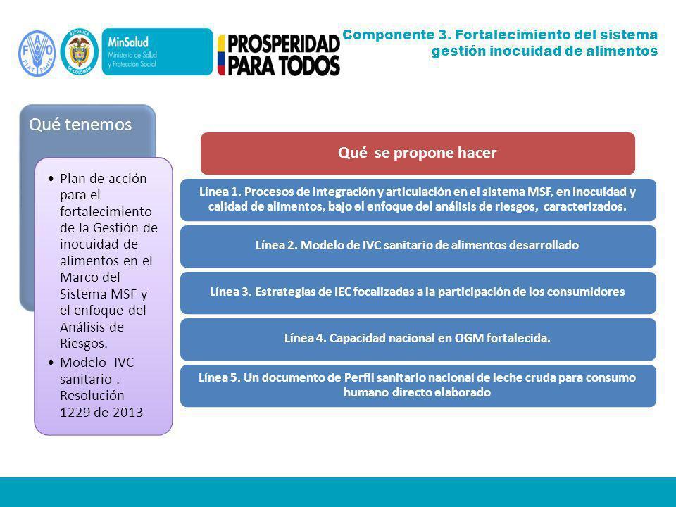 Qué tenemos Plan de acción para el fortalecimiento de la Gestión de inocuidad de alimentos en el Marco del Sistema MSF y el enfoque del Análisis de Riesgos.