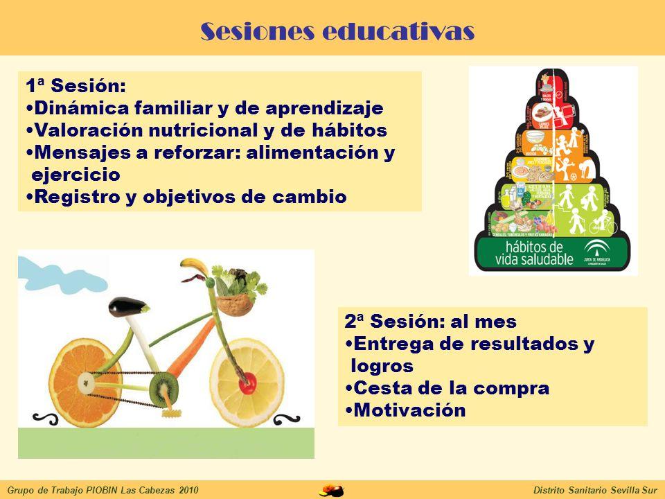 Resultados Grupo de Trabajo PIOBIN Las Cabezas 2010Distrito Sanitario Sevilla Sur 6 TALLERES=12 SESIONES De familiares de 641 alumnas/os de 1ºInfantil, 1ºPrimaria y 5ºPrimaria, participan madres (94,12%) de 101 (15,75%) (A la primera sesión 112) 3-4 años 6-7 años 10-11 años VALORACIÓN HÁBITOS Adultos: Adherencia DM y poco ejercicio Exceso de peso Riesgo cardiovascular Menores: Adherencia DM y poco ejercicio Exceso de peso CORRELACIÓN HÁBITOS FAMILIARES