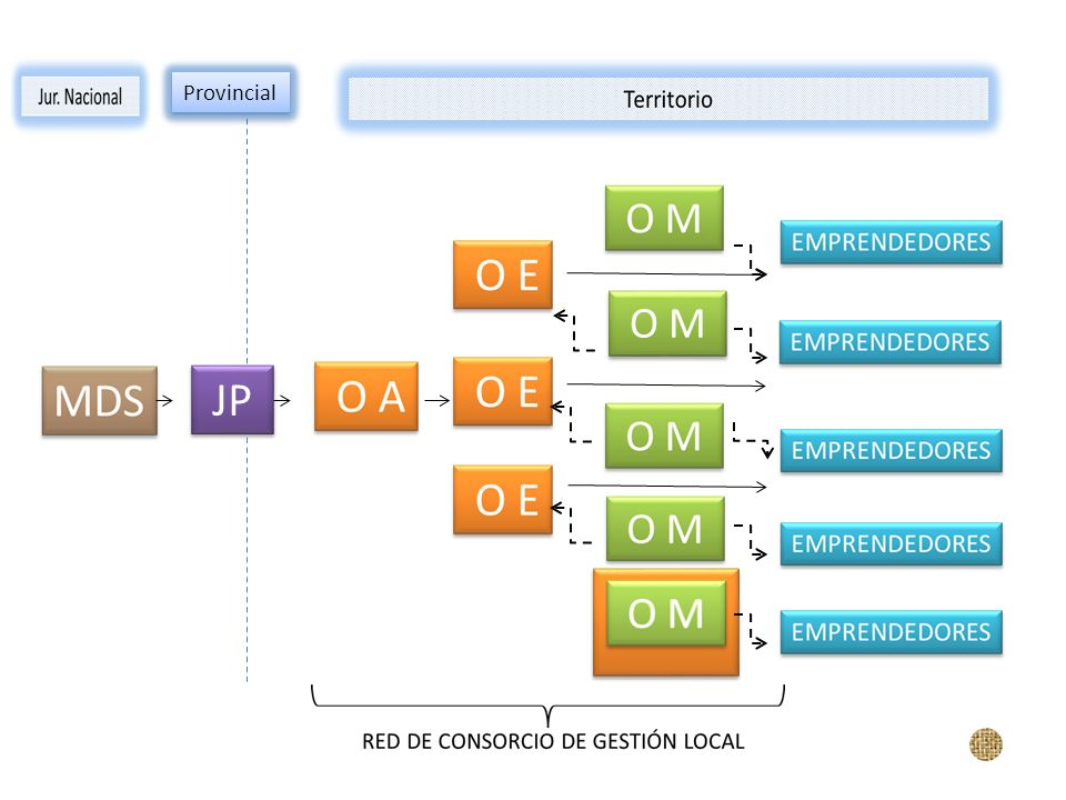 O M JP Provincial