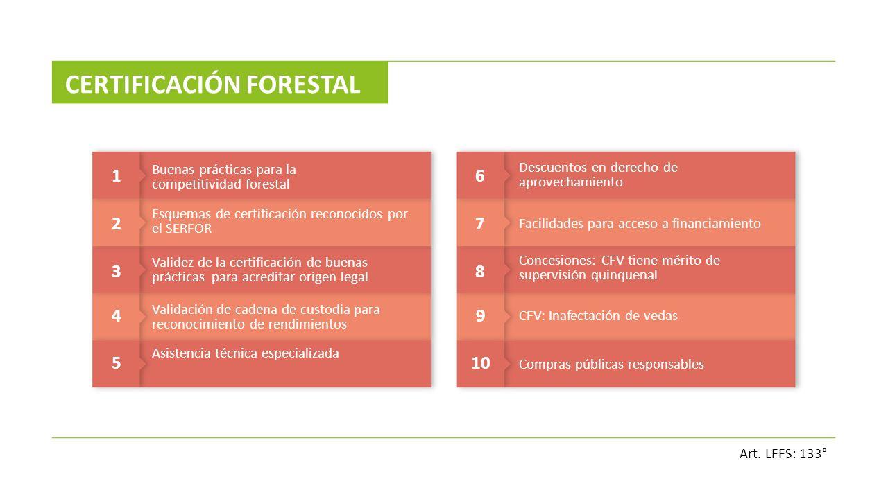 1 Buenas prácticas para la competitividad forestal 2 3 4 5 Esquemas de certificación reconocidos por el SERFOR Validez de la certificación de buenas p
