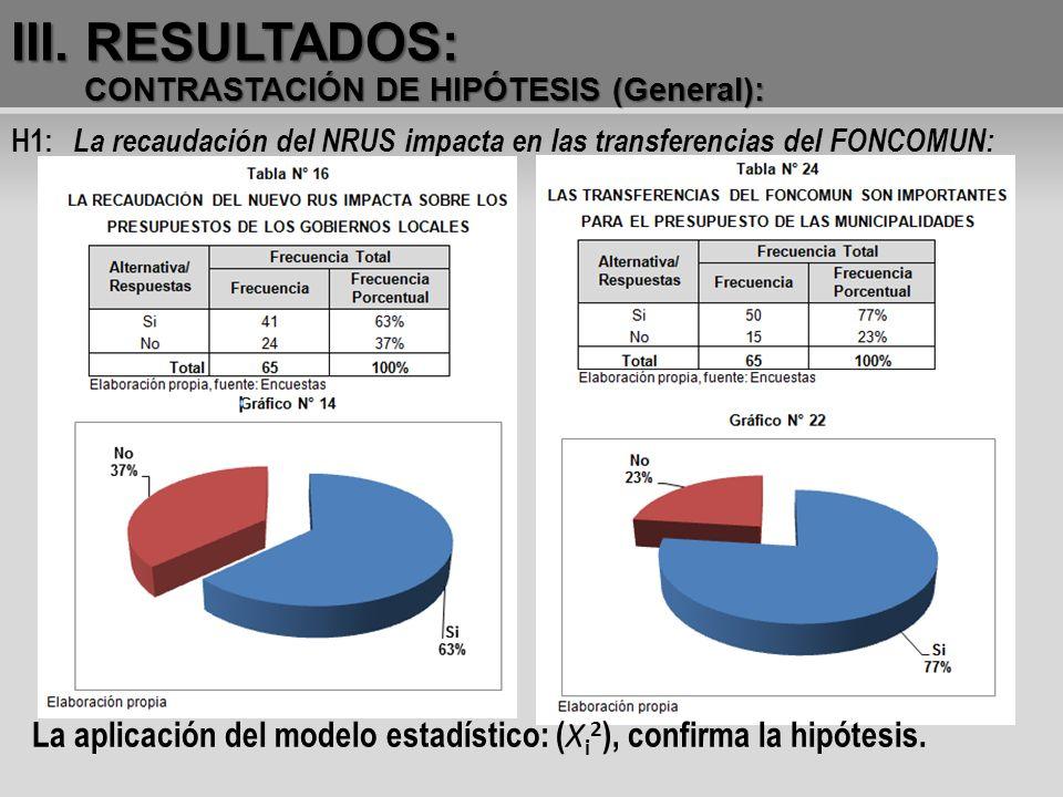 III. RESULTADOS: CONTRASTACIÓN DE HIPÓTESIS (General): H1: La recaudación del NRUS impacta en las transferencias del FONCOMUN: La aplicación del model