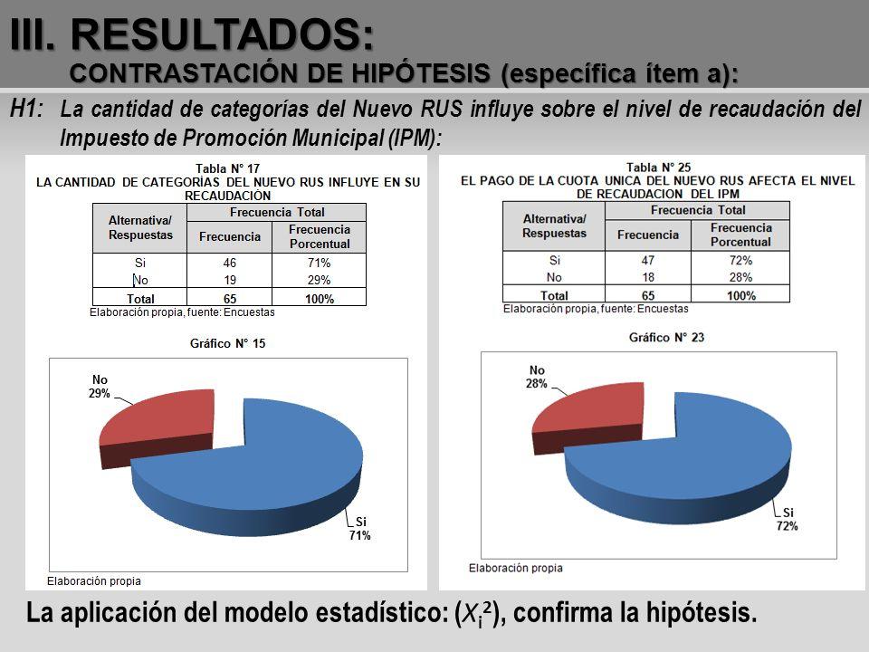III. RESULTADOS: CONTRASTACIÓN DE HIPÓTESIS (específica ítem a): H1: La cantidad de categorías del Nuevo RUS influye sobre el nivel de recaudación del
