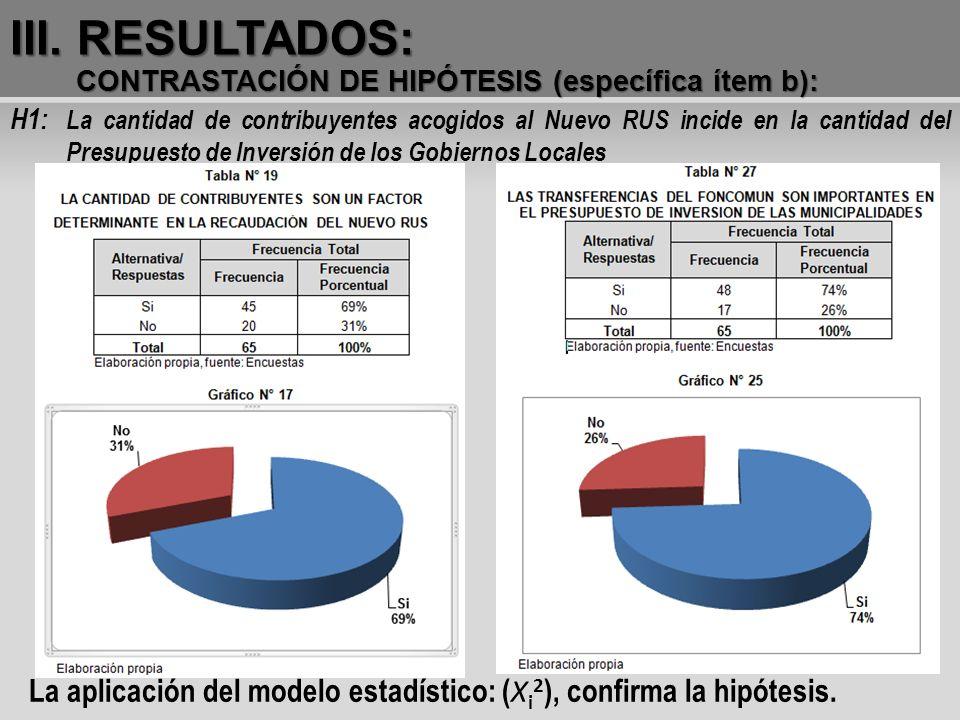 III. RESULTADOS: CONTRASTACIÓN DE HIPÓTESIS (específica ítem b): H1: La cantidad de contribuyentes acogidos al Nuevo RUS incide en la cantidad del Pre