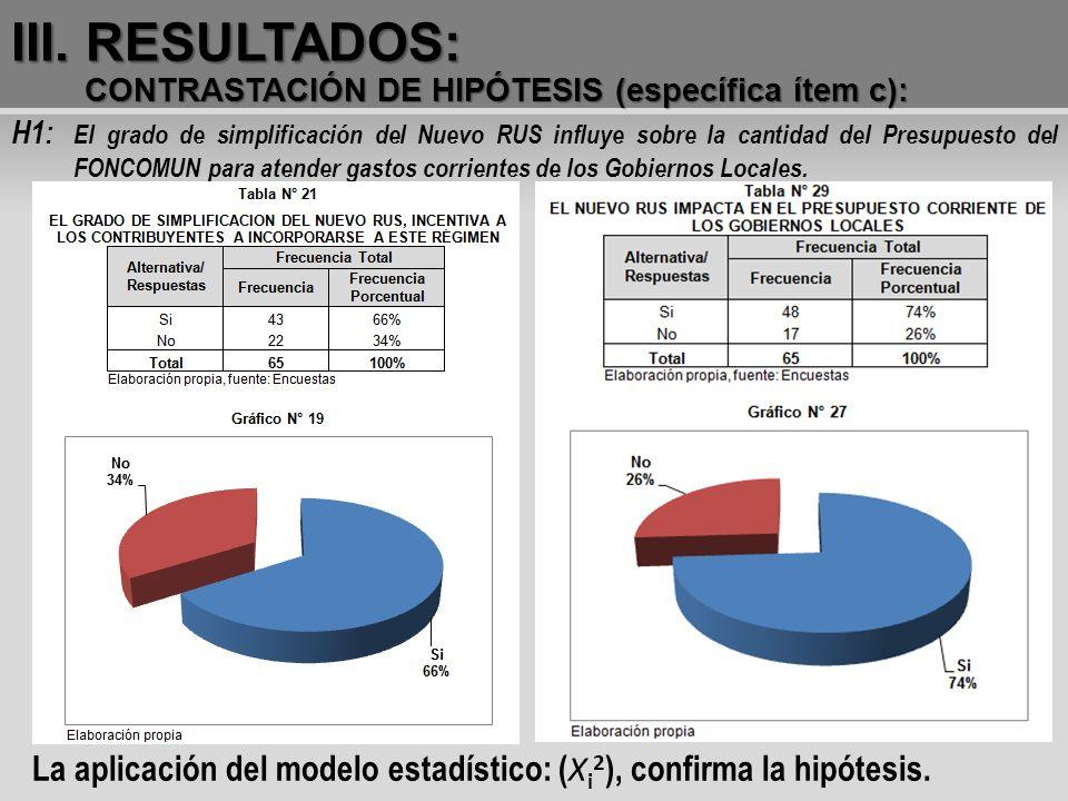 III. RESULTADOS: CONTRASTACIÓN DE HIPÓTESIS (específica ítem c): H1: El grado de simplificación del Nuevo RUS influye sobre la cantidad del Presupuest