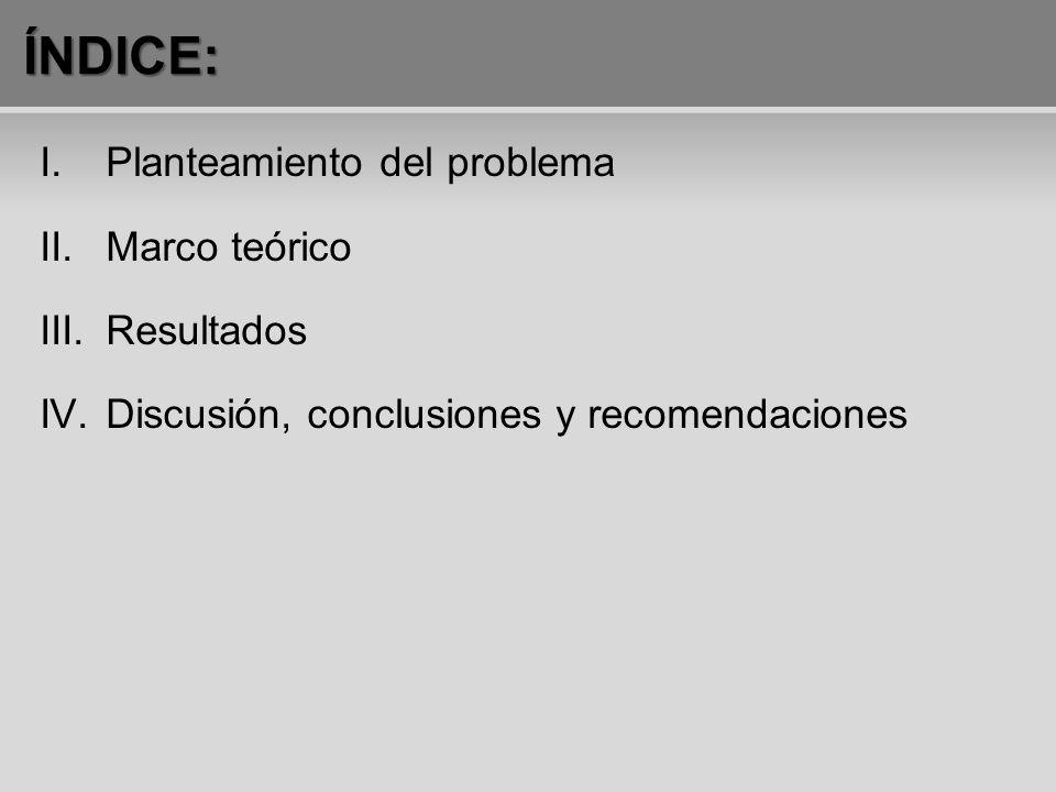 ÍNDICE: I.Planteamiento del problema II.Marco teórico III.Resultados IV.Discusión, conclusiones y recomendaciones