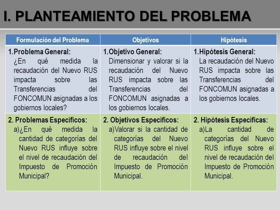 Formulación del ProblemaObjetivosHipótesis 1.Problema General: ¿En qué medida la recaudación del Nuevo RUS impacta sobre las Transferencias del FONCOM