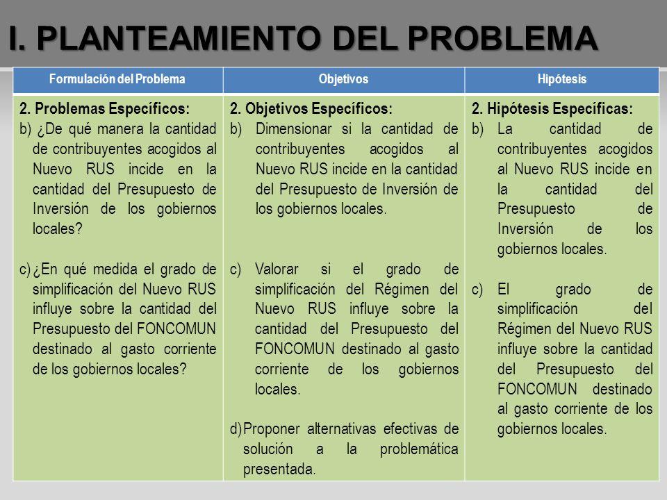 Formulación del ProblemaObjetivosHipótesis 2. Problemas Específicos: b) ¿De qué manera la cantidad de contribuyentes acogidos al Nuevo RUS incide en l