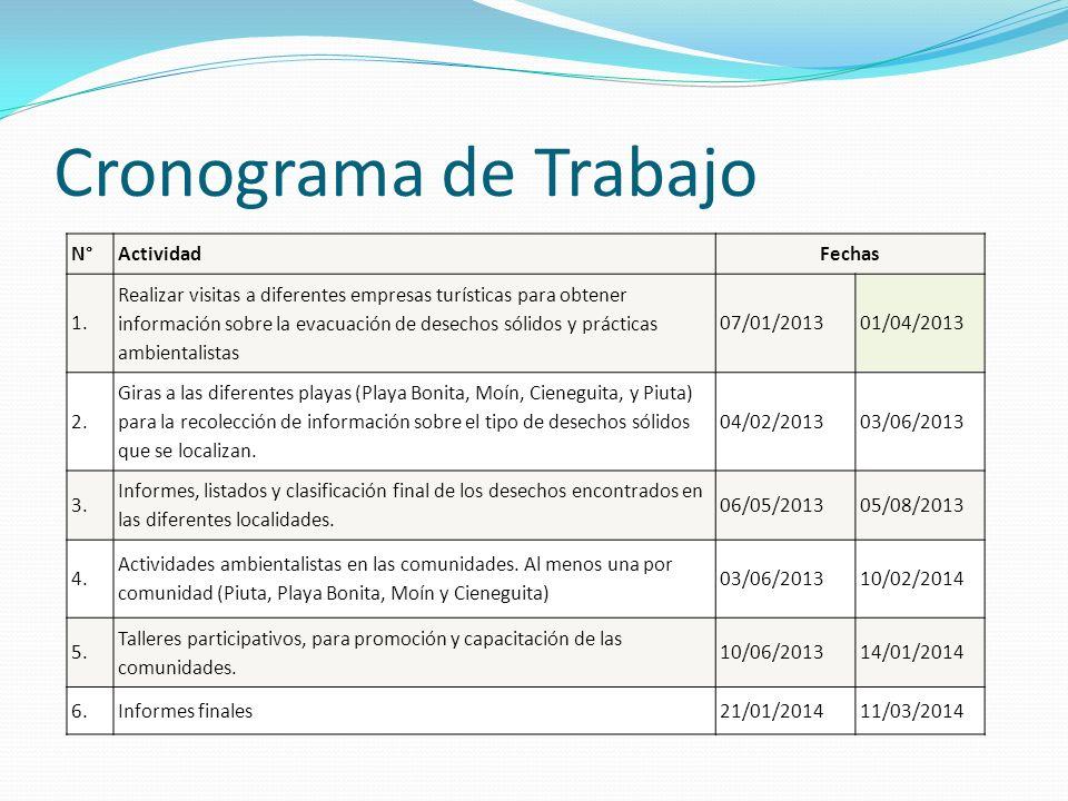 Cronograma de Trabajo N°ActividadFechas 1. Realizar visitas a diferentes empresas turísticas para obtener información sobre la evacuación de desechos