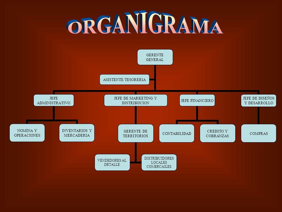 GERENTE GENERAL JEFE ADMINISTRATIVO NOMINA Y OPERACIONES INVENTARIOS Y MERCADERIA JEFE DE MARKETING Y DISTRIBUCION GERENTE DE TERRITORIOS VENDEDORES A