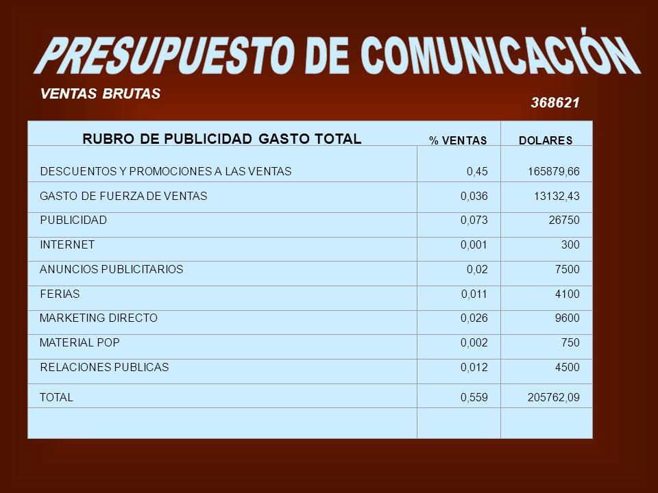 VENTAS BRUTAS 368621 RUBRO DE PUBLICIDAD GASTO TOTAL % VENTASDOLARES DESCUENTOS Y PROMOCIONES A LAS VENTAS0,45165879,66 GASTO DE FUERZA DE VENTAS0,036