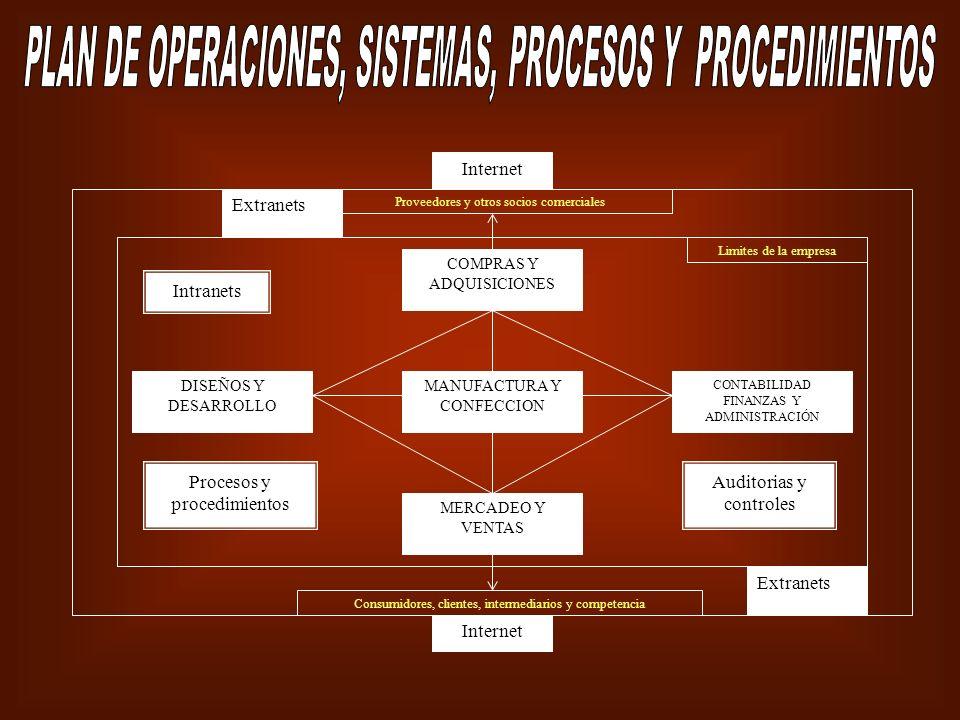 DISEÑOS Y DESARROLLO MERCADEO Y VENTAS CONTABILIDAD FINANZAS Y ADMINISTRACIÓN MANUFACTURA Y CONFECCION COMPRAS Y ADQUISICIONES Proveedores y otros soc