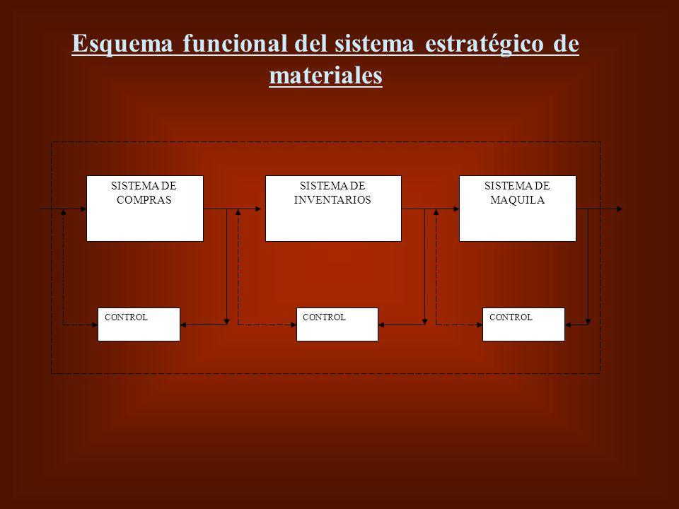 SISTEMA DE COMPRAS CONTROL SISTEMA DE INVENTARIOS SISTEMA DE MAQUILA Esquema funcional del sistema estratégico de materiales