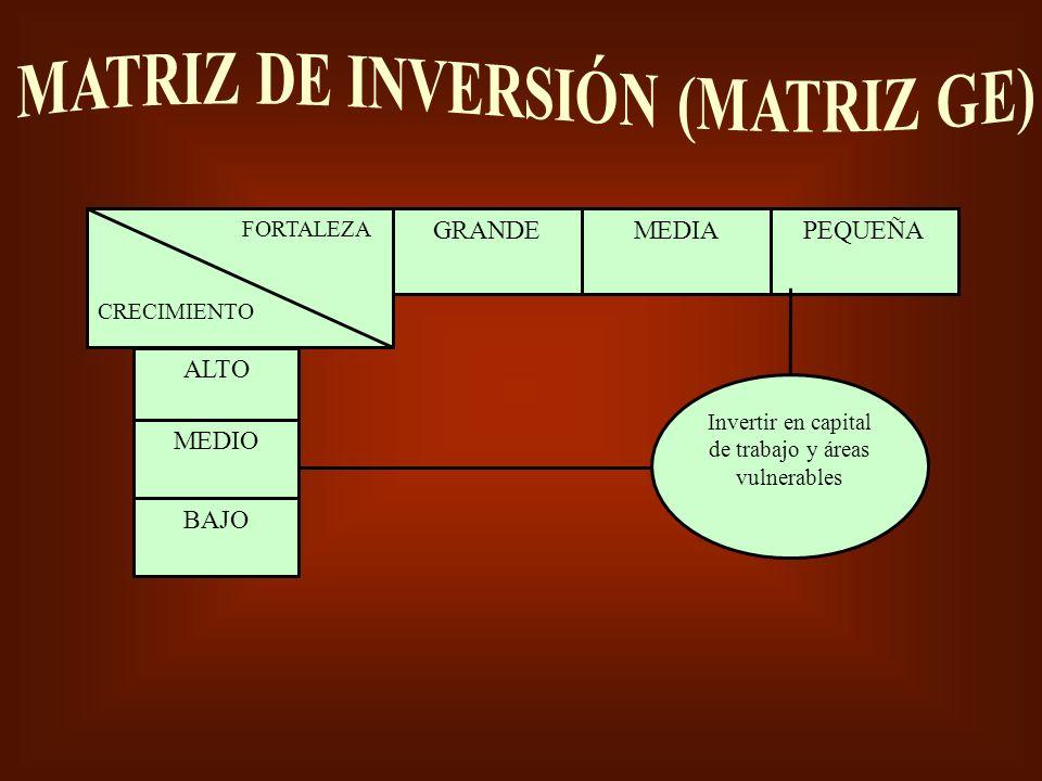 Nuevo DesarrolloExpansión Nuevo Expansión Desarrollo MERCADO PRODUCTO Penetración, productos de alta rotación, productos diferenciados, nichos rentables MadurezCaída Madurez Obsoleto