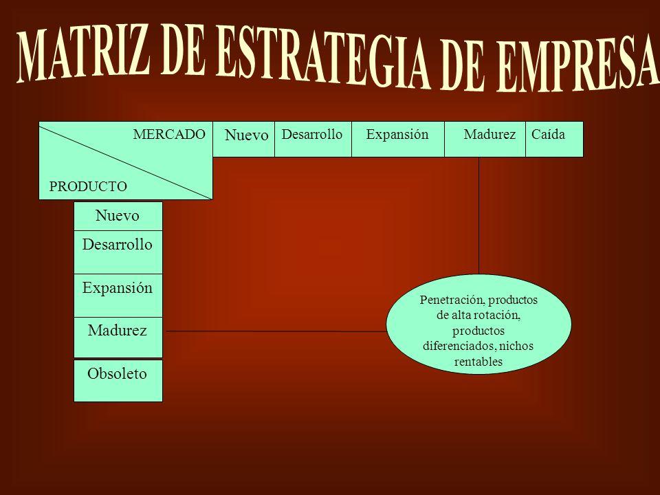 Nuevo DesarrolloExpansión Nuevo Expansión Desarrollo MERCADO PRODUCTO Penetración, productos de alta rotación, productos diferenciados, nichos rentabl