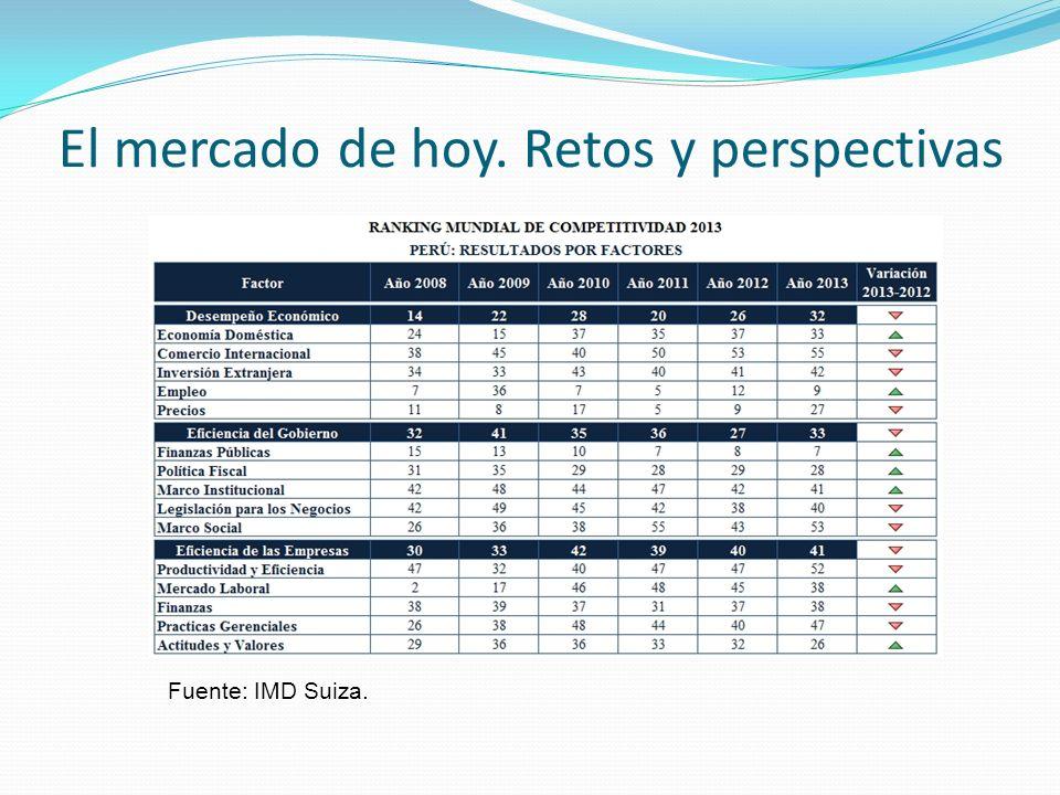 Marketing Estratégico Analiza Investiga Proyecta Propone acciones