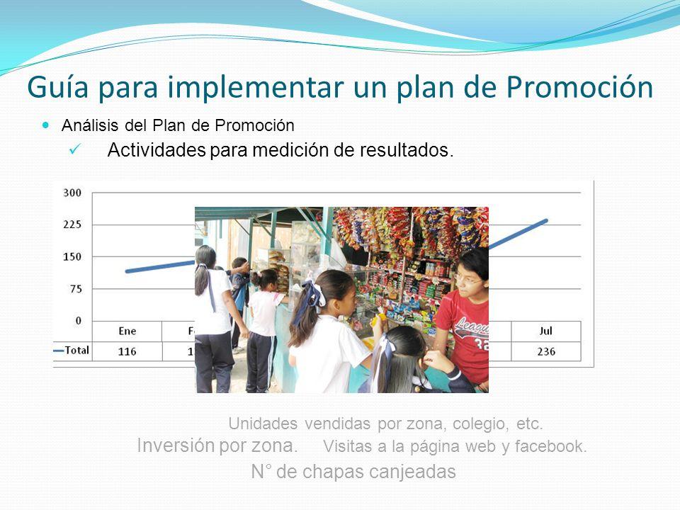 Análisis del Plan de Promoción Actividades para medición de resultados. Guía para implementar un plan de Promoción Unidades vendidas por zona, colegio