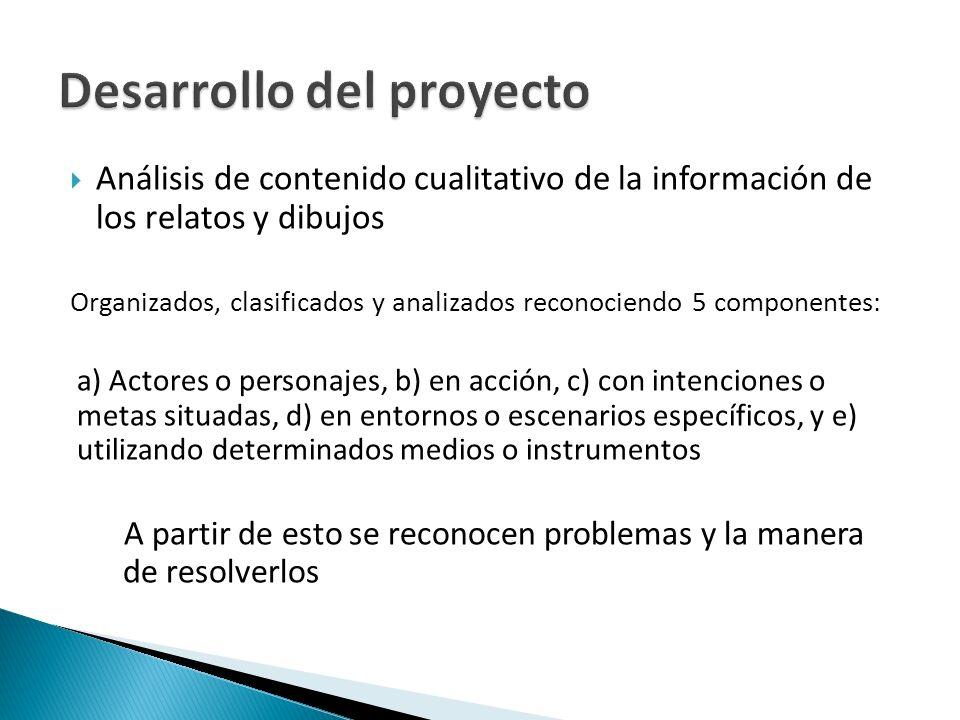 Análisis de contenido cualitativo de la información de los relatos y dibujos Organizados, clasificados y analizados reconociendo 5 componentes: a) Act