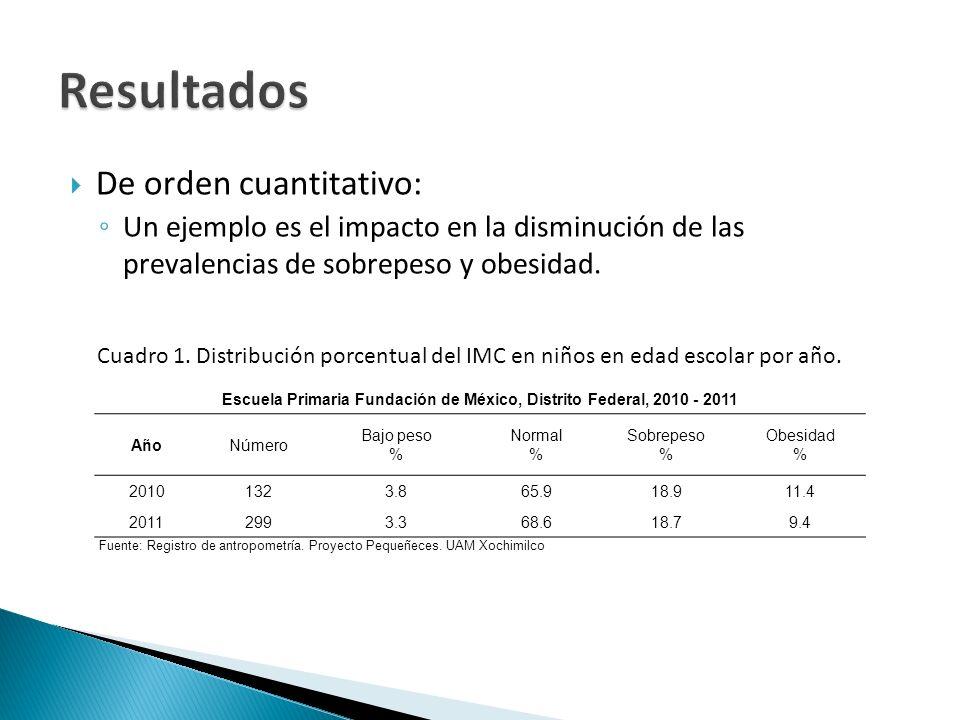 De orden cuantitativo: Un ejemplo es el impacto en la disminución de las prevalencias de sobrepeso y obesidad. Escuela Primaria Fundación de México, D