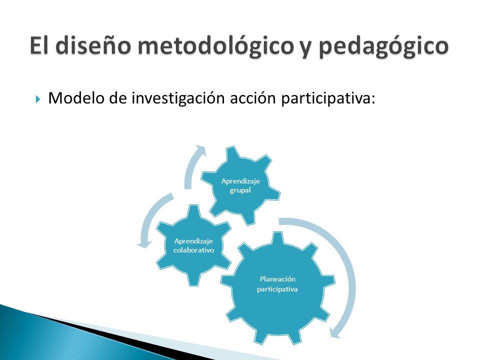 Modelo de investigación acción participativa: Planeación participativa Aprendizaje colaborativo Aprendizaje grupal