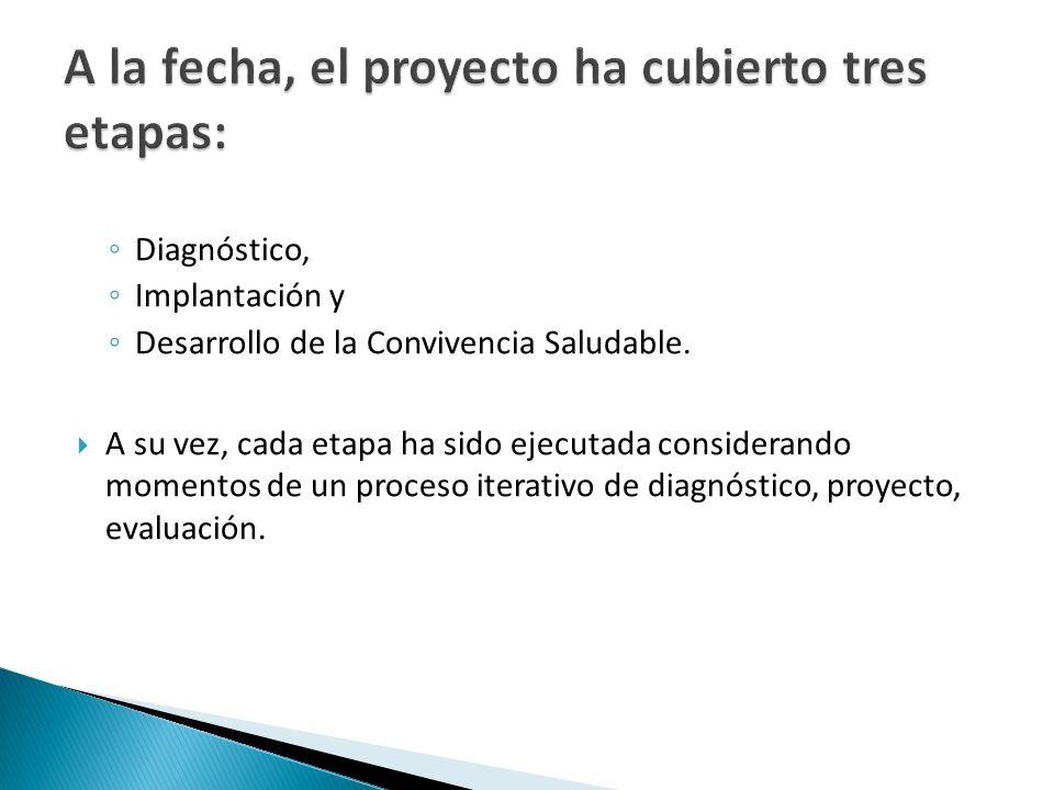 Diagnóstico, Implantación y Desarrollo de la Convivencia Saludable.