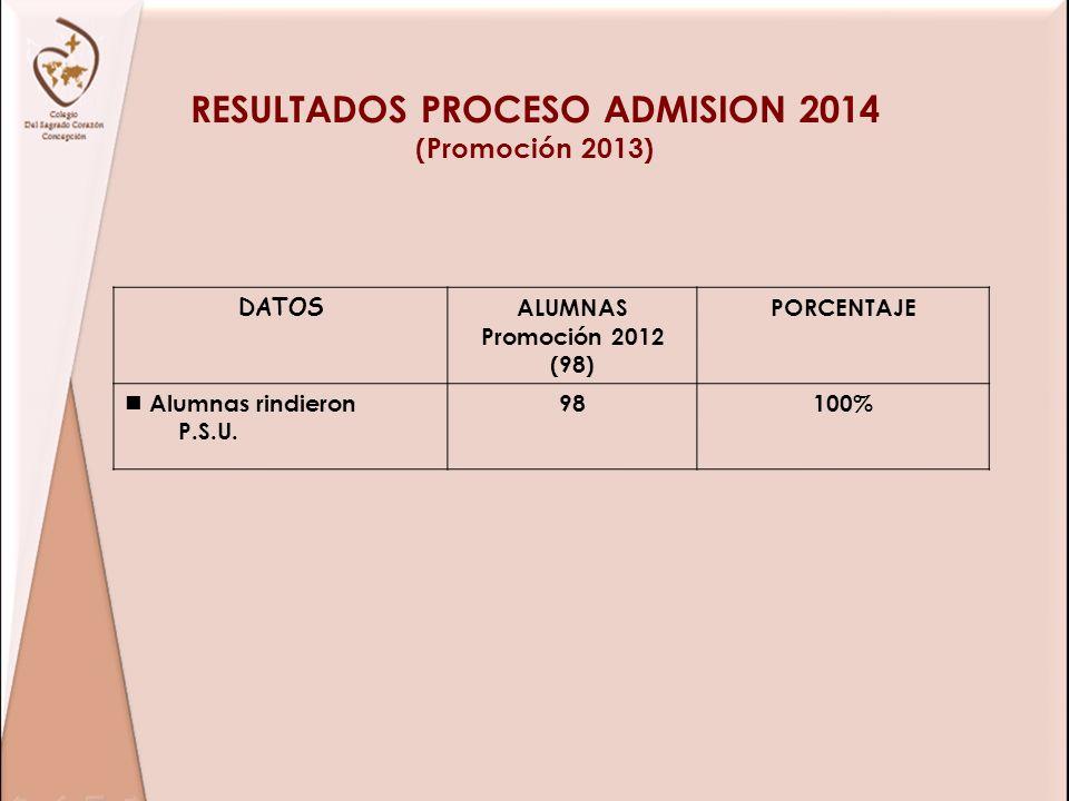 RESULTADOS PROCESO ADMISION 2014 (Promoción 2013) DATOS ALUMNAS Promoción 2012 (98) PORCENTAJE Alumnas rindieron P.S.U. 98100%
