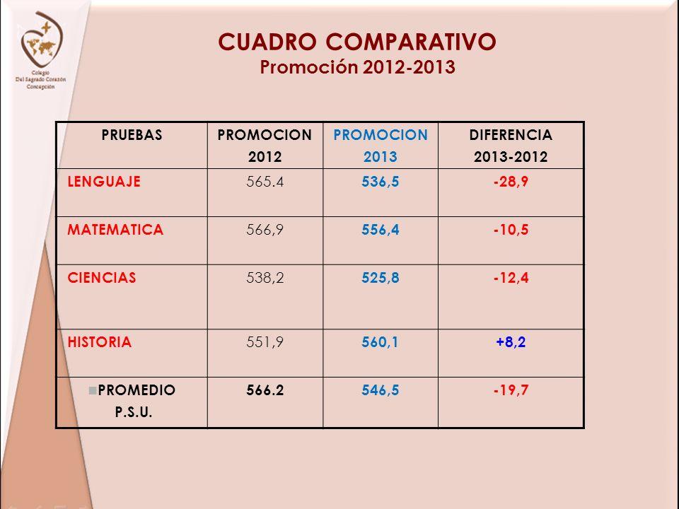 CUADRO COMPARATIVO Promoción 2012-2013 PRUEBASPROMOCION 2012 PROMOCION 2013 DIFERENCIA 2013-2012 LENGUAJE 565.4 536,5-28,9 MATEMATICA 566,9 556,4-10,5