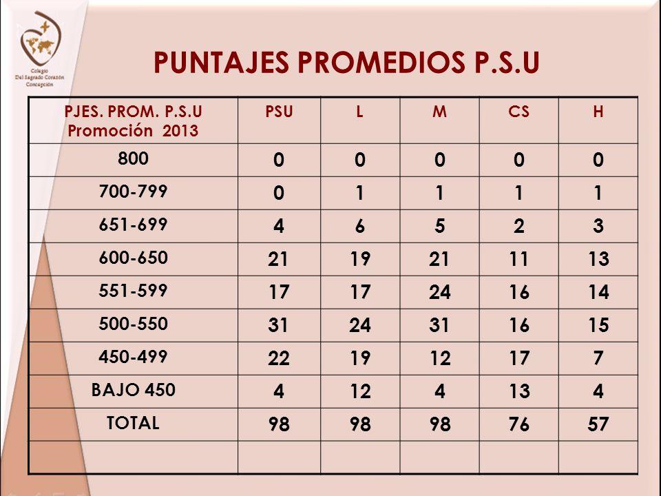 PUNTAJES PROMEDIOS P.S.U PJES. PROM. P.S.U Promoción 2013 PSULMCSH 800 00000 700-799 01111 651-699 46523 600-650 2119211113 551-599 17 241614 500-550