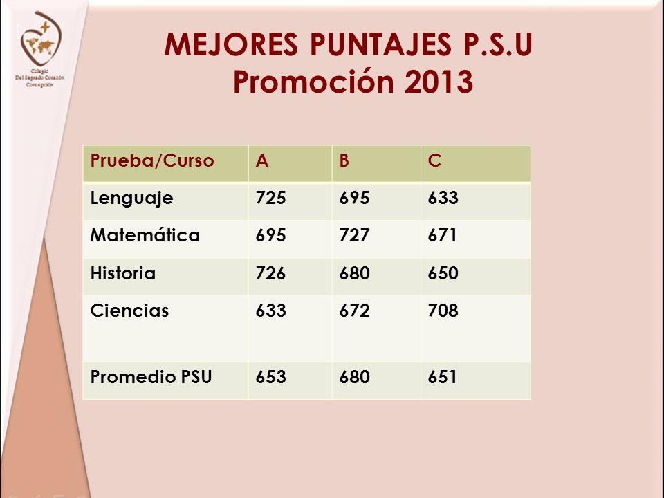 MEJORES PUNTAJES P.S.U Promoción 2013 Prueba/CursoABC Lenguaje725695633 Matemática695727671 Historia726680650 Ciencias633672708 Promedio PSU653680651