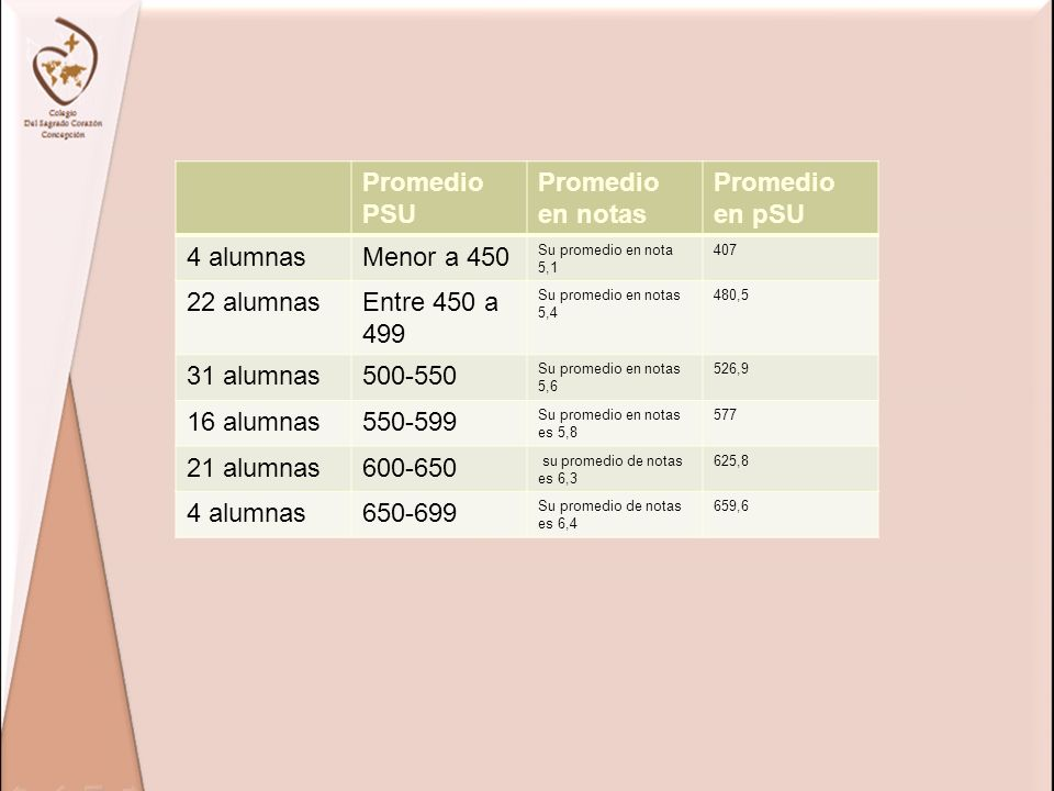 Promedio PSU Promedio en notas Promedio en pSU 4 alumnasMenor a 450 Su promedio en nota 5,1 407 22 alumnasEntre 450 a 499 Su promedio en notas 5,4 480