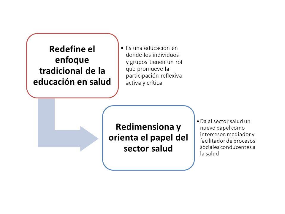 Redefine el enfoque tradicional de la educación en salud Es una educación en donde los individuos y grupos tienen un rol que promueve la participación reflexiva activa y crítica Redimensiona y orienta el papel del sector salud Da al sector salud un nuevo papel como intercesor, mediador y facilitador de procesos sociales conducentes a la salud