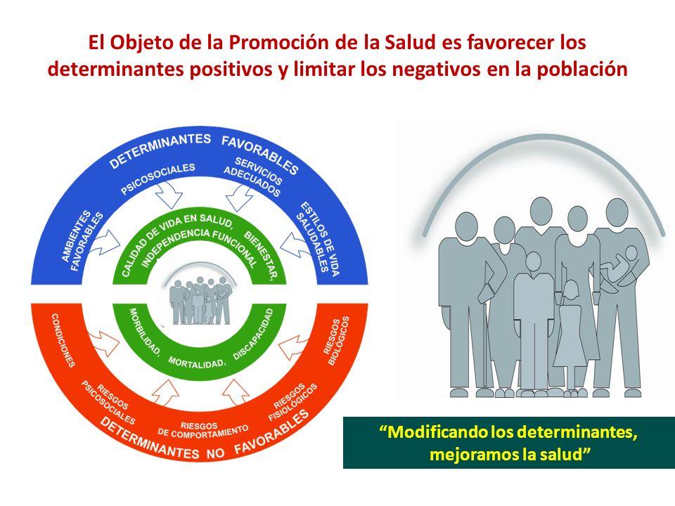 El Objeto de la Promoción de la Salud es favorecer los determinantes positivos y limitar los negativos en la población Modificando los determinantes, mejoramos la salud