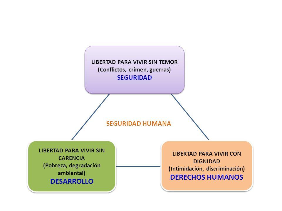 LIBERTAD PARA VIVIR SIN TEMOR (Conflictos, crimen, guerras) SEGURIDAD LIBERTAD PARA VIVIR SIN TEMOR (Conflictos, crimen, guerras) SEGURIDAD LIBERTAD PARA VIVIR SIN CARENCIA (Pobreza, degradación ambiental) DESARROLLO LIBERTAD PARA VIVIR SIN CARENCIA (Pobreza, degradación ambiental) DESARROLLO LIBERTAD PARA VIVIR CON DIGNIDAD (Intimidación, discriminación) DERECHOS HUMANOS LIBERTAD PARA VIVIR CON DIGNIDAD (Intimidación, discriminación) DERECHOS HUMANOS SEGURIDAD HUMANA