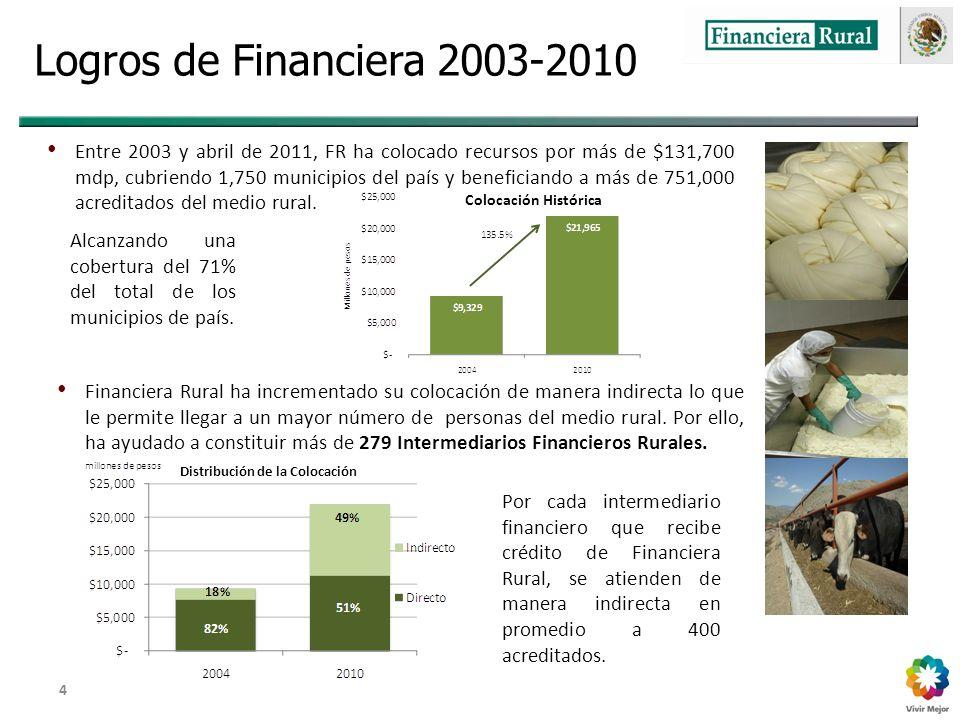 Dirección General Adjunta de Fomento y Promoción de Negocios 4 Logros de Financiera 2003-2010 Entre 2003 y abril de 2011, FR ha colocado recursos por más de $131,700 mdp, cubriendo 1,750 municipios del país y beneficiando a más de 751,000 acreditados del medio rural.