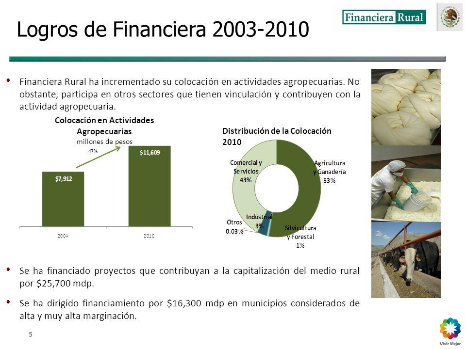Dirección General Adjunta de Fomento y Promoción de Negocios 5 Logros de Financiera 2003-2010 Financiera Rural ha incrementado su colocación en actividades agropecuarias.