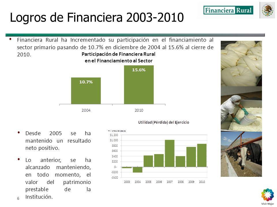 Dirección General Adjunta de Fomento y Promoción de Negocios 6 Logros de Financiera 2003-2010 Financiera Rural ha Incrementado su participación en el financiamiento al sector primario pasando de 10.7% en diciembre de 2004 al 15.6% al cierre de 2010.