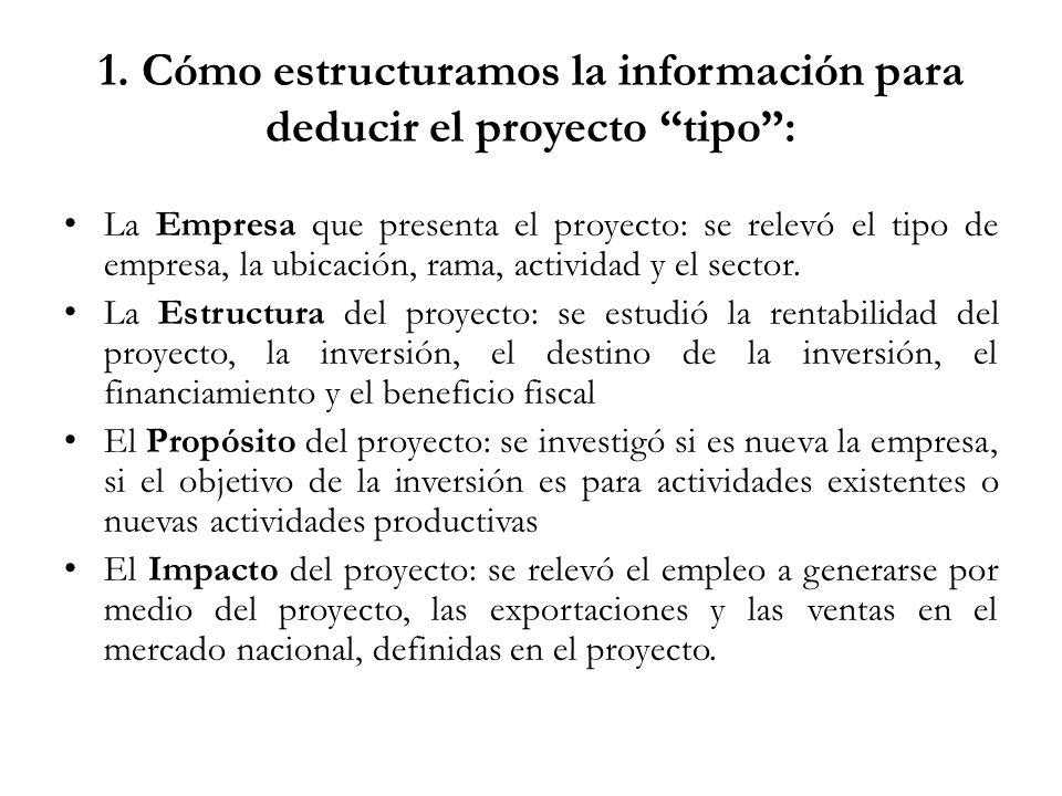 1. Cómo estructuramos la información para deducir el proyecto tipo: La Empresa que presenta el proyecto: se relevó el tipo de empresa, la ubicación, r