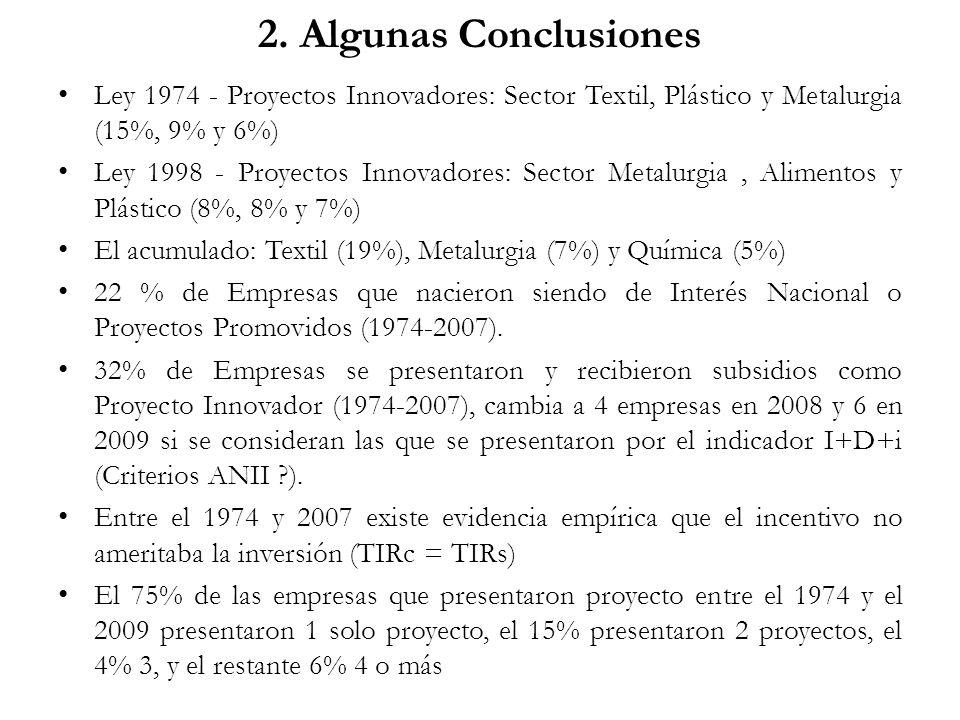 2. Algunas Conclusiones Ley 1974 - Proyectos Innovadores: Sector Textil, Plástico y Metalurgia (15%, 9% y 6%) Ley 1998 - Proyectos Innovadores: Sector