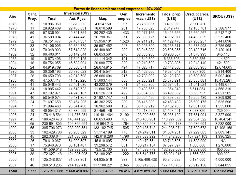 Forma de financiamiento total empresas: 1974-2007 Año Cant. Proy. Inversión (U$S) Gen. empleo Incremento vtas. (U$S) Fdos. prop. (U$S) Cred. bcarios.