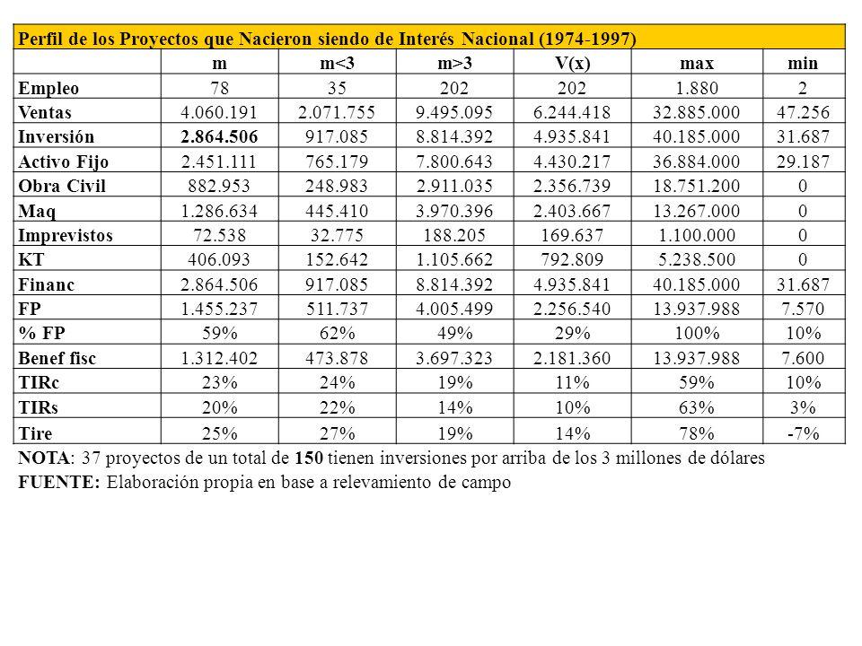 Perfil de los Proyectos que Nacieron siendo de Interés Nacional (1974-1997) mm<3m>3V(x)maxmin Empleo7835202 1.8802 Ventas4.060.1912.071.7559.495.0956.