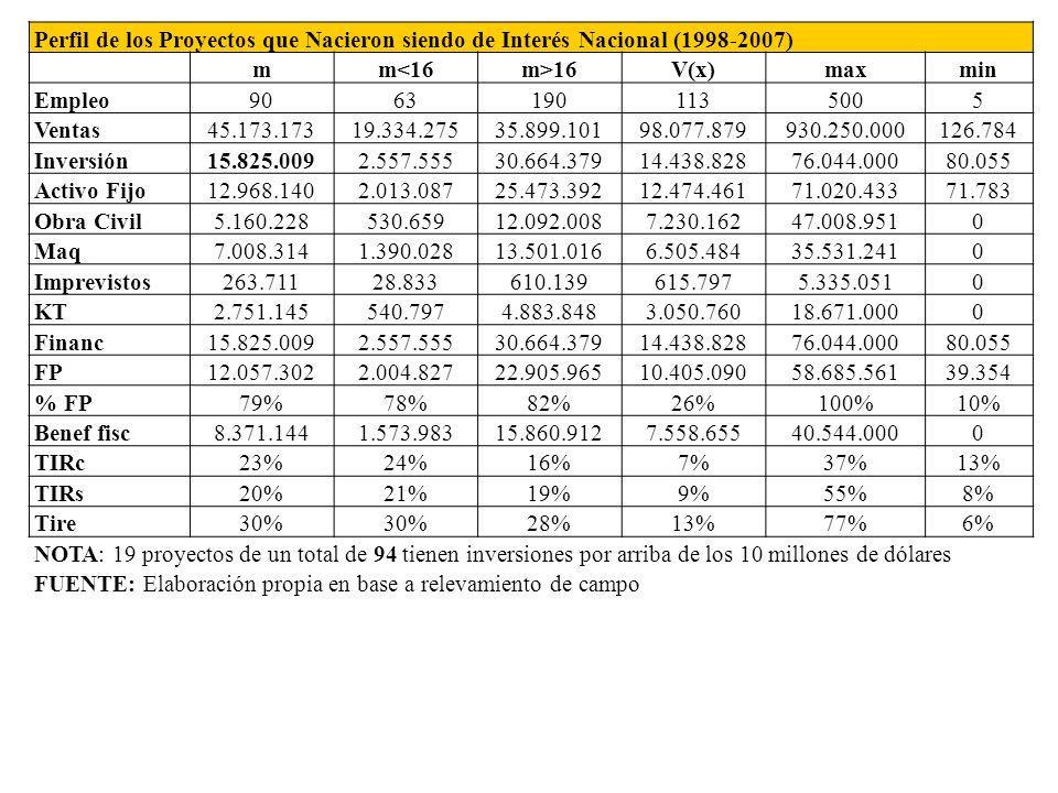 Perfil de los Proyectos que Nacieron siendo de Interés Nacional (1998-2007) mm<16m>16V(x)maxmin Empleo90631901135005 Ventas45.173.17319.334.27535.899.