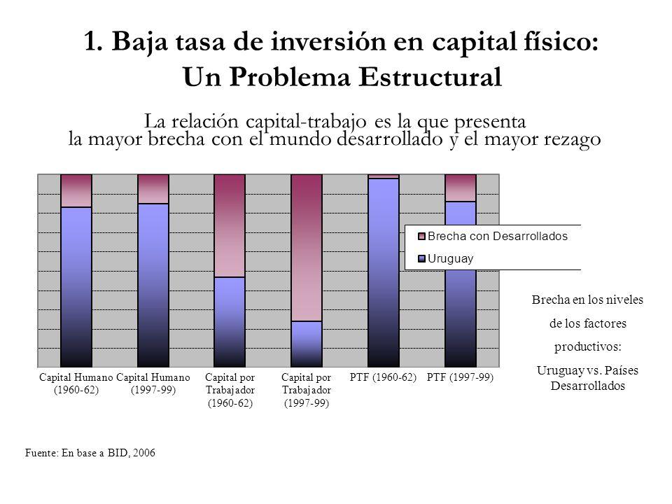 Brecha en los niveles de los factores productivos: Uruguay vs. Países Desarrollados Fuente: En base a BID, 2006 1. Baja tasa de inversión en capital f