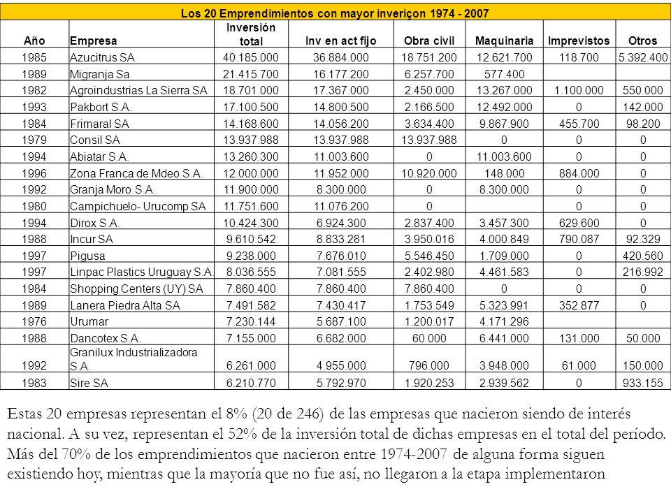 Los 20 Emprendimientos con mayor inveriçon 1974 - 2007 AñoEmpresa Inversión totalInv en act fijoObra civilMaquinariaImprevistosOtros 1985Azucitrus SA4