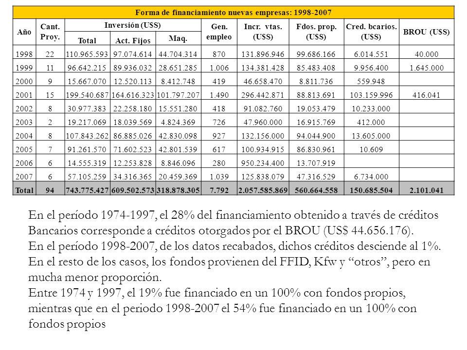 Forma de financiamiento nuevas empresas: 1998-2007 Año Cant. Proy. Inversión (U$S) Gen. empleo Incr. vtas. (U$S) Fdos. prop. (U$S) Cred. bcarios. (U$S