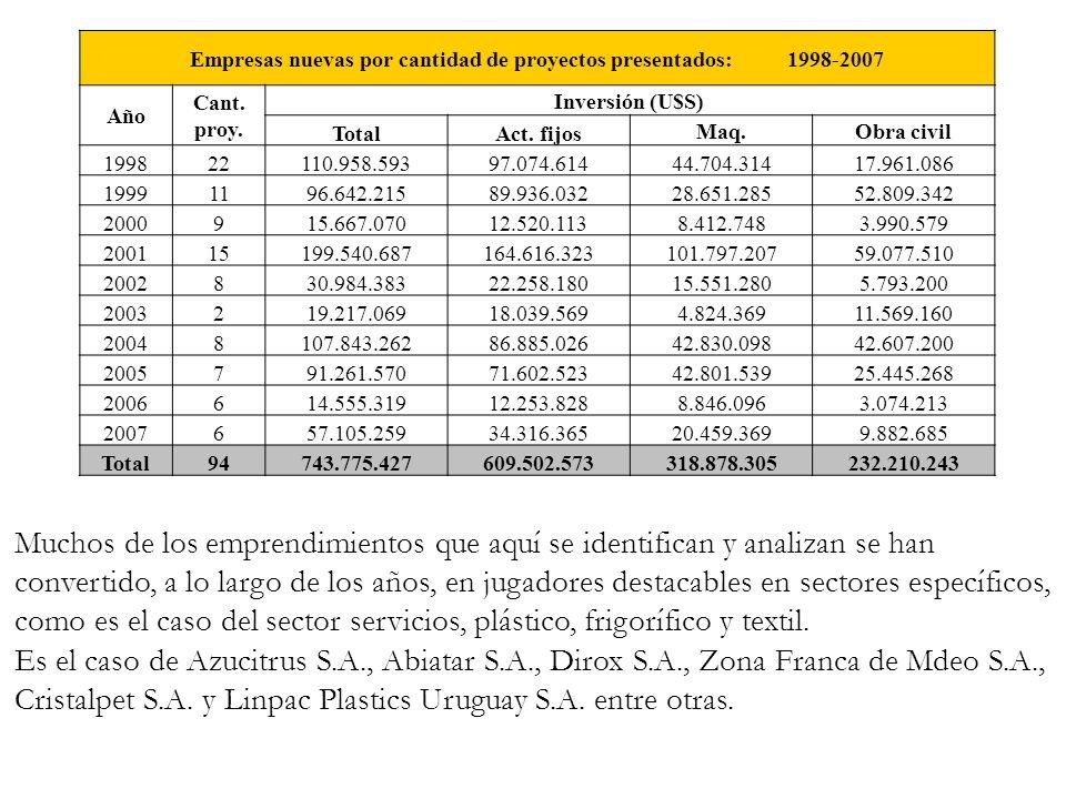 Empresas nuevas por cantidad de proyectos presentados: 1998-2007 Año Cant. proy. Inversión (U$S) TotalAct. fijos Maq.Obra civil 199822110.958.59397.07