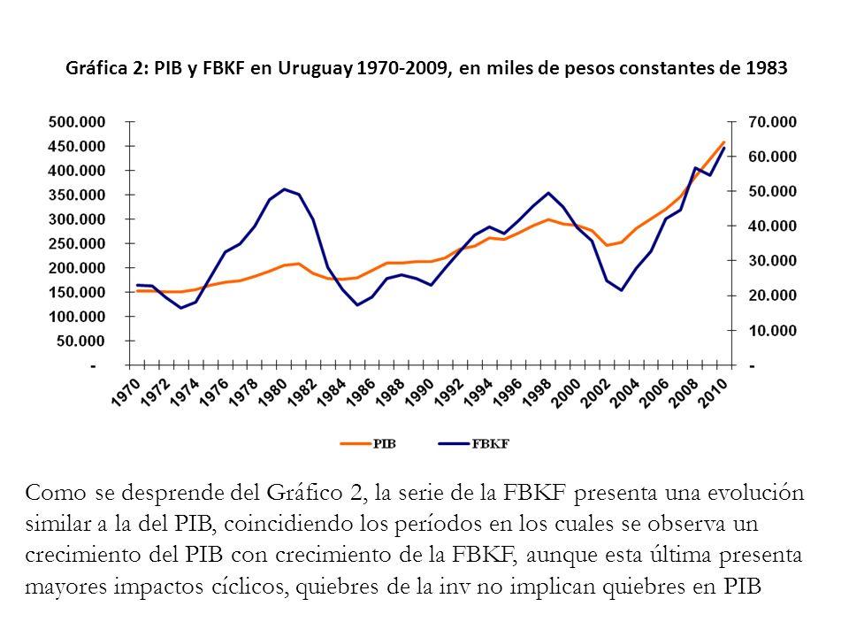 Gráfica 2: PIB y FBKF en Uruguay 1970-2009, en miles de pesos constantes de 1983 Como se desprende del Gráfico 2, la serie de la FBKF presenta una evo